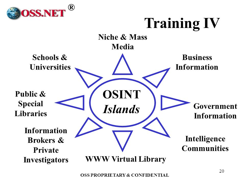 ® OSS PROPRIETARY & CONFIDENTIAL 20 Government Information Information Brokers & Private Investigators Schools & Universities Public & Special Libraries WWW Virtual Library Business Information Intelligence Communities OSINT Islands Niche & Mass Media Training IV