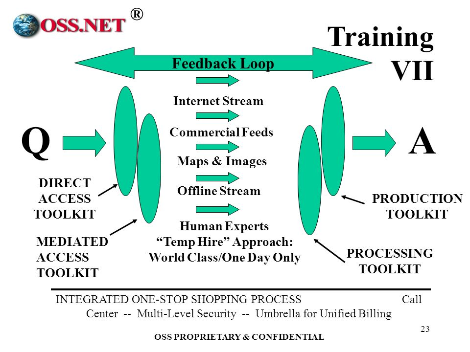 ® OSS PROPRIETARY & CONFIDENTIAL 23 PRODUCTION TOOLKIT QA DIRECT ACCESS TOOLKIT MEDIATED ACCESS TOOLKIT Internet Stream Offline Stream Human Experts Temp Hire Approach: World Class/One Day Only PROCESSING TOOLKIT INTEGRATED ONE-STOP SHOPPING PROCESS Call Center -- Multi-Level Security -- Umbrella for Unified Billing Commercial Feeds Maps & Images Feedback Loop Training VII