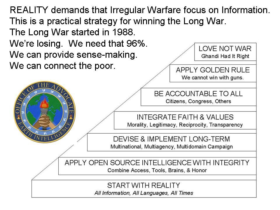Policy Opportunities DoD is Within Striking Distance of a Major Shift Global War of Terrorism USD(I)I still needs universal coverage down to neighborhood level, SOLIC needs White Hat Transition to and from War DoD Directive 3000.cc is on target –C4I needed to NGOs, PMCs, locals, etc.