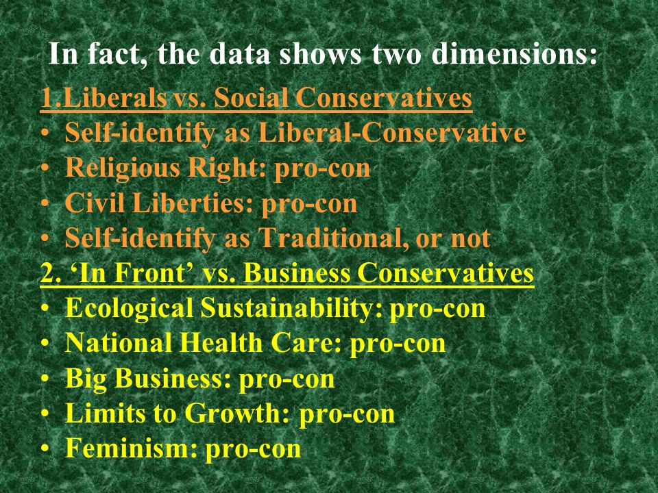 Conventional Political Wisdom says: These survey variables should be one Left-Right dimension.