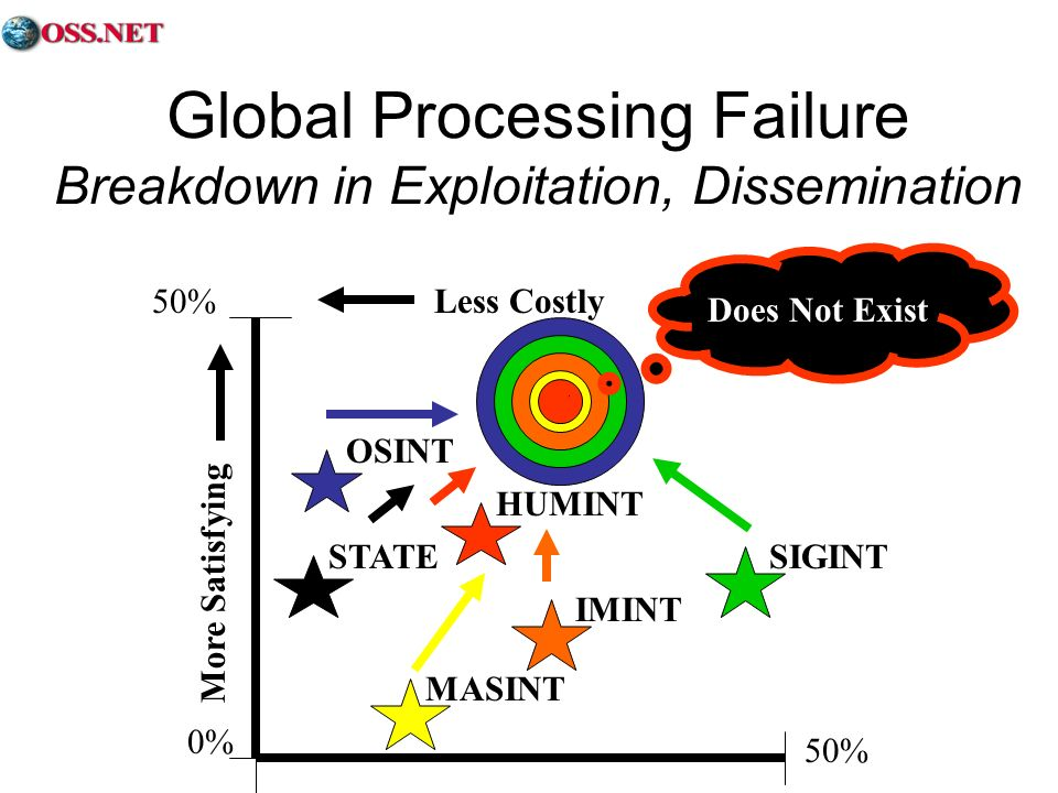 50%Less Costly More Satisfying SIGINT OSINT 0% 50% HUMINT IMINT MASINT STATE Does Not Exist Global Processing Failure Breakdown in Exploitation, Disse