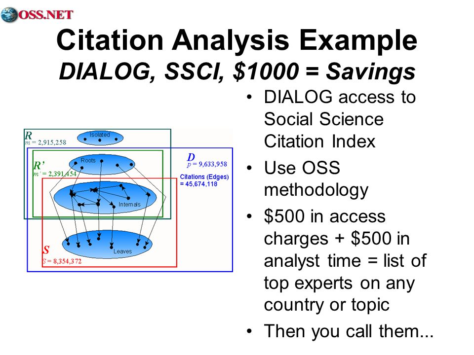 Citation Analysis Example DIALOG, SSCI, $1000 = Savings DIALOG access to Social Science Citation Index Use OSS methodology $500 in access charges + $5