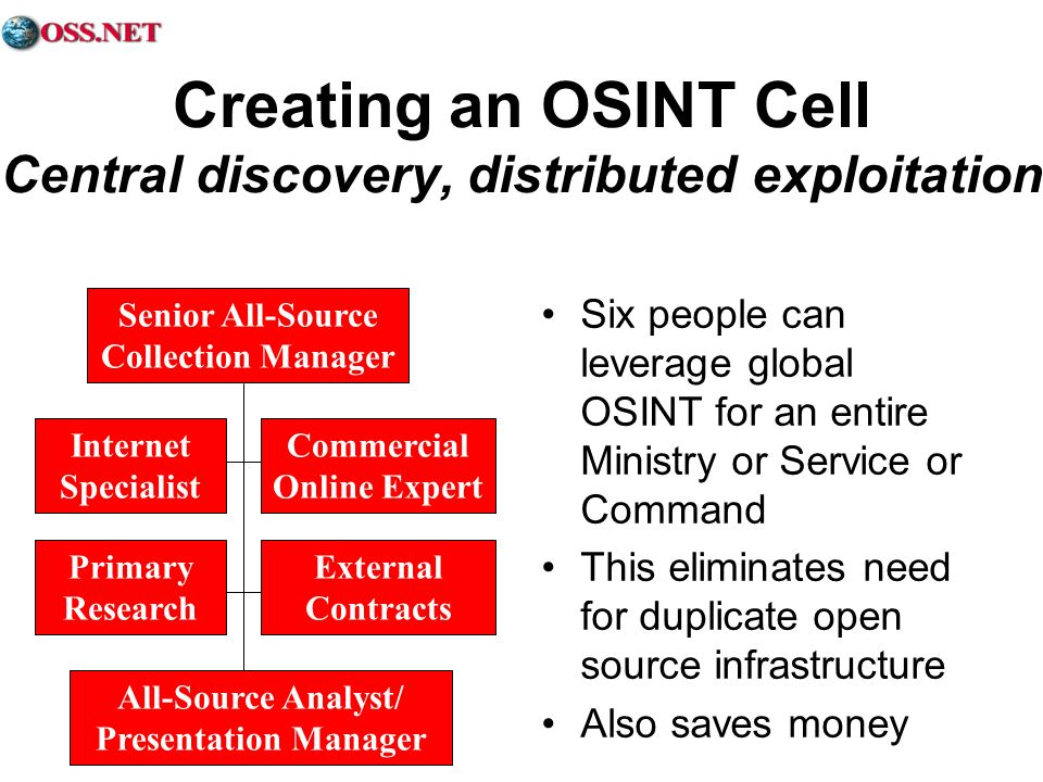 Creating an OSINT Cell Central discovery, distributed exploitation Six people can leverage global OSINT for an entire Ministry or Service or Command T