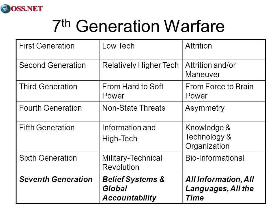 7 th Generation Warfare First GenerationLow TechAttrition Second GenerationRelatively Higher TechAttrition and/or Maneuver Third GenerationFrom Hard t