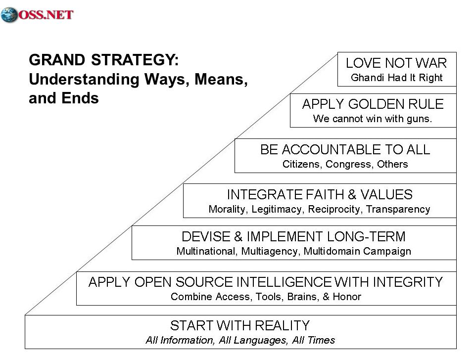 GRAND STRATEGY: Understanding Ways, Means, and Ends
