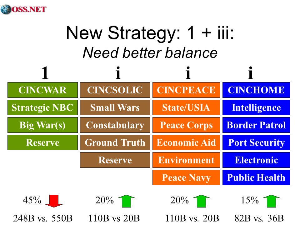 New Strategy: 1 + iii: Need better balance 45% 20% 20% 15% 248B vs. 550B 110B vs 20B 110B vs. 20B 82B vs. 36B CINCWARCINCSOLICCINCPEACECINCHOME Strate