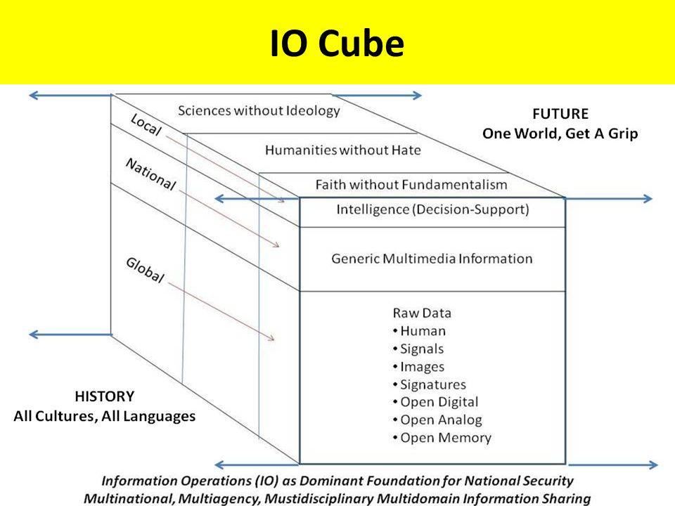 IO Cube
