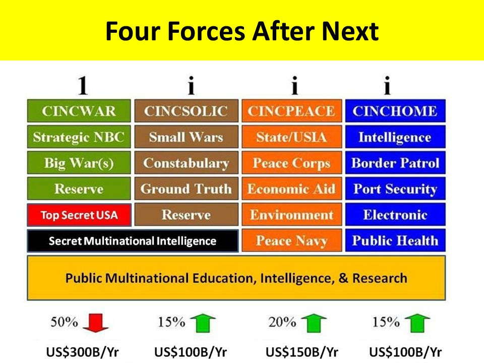 Four Forces After Next