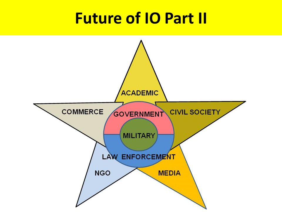 Future of IO Part II