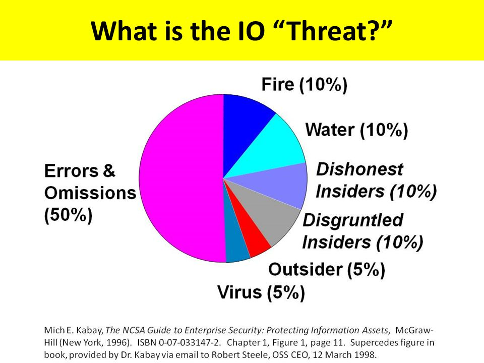 What is the IO Threat?