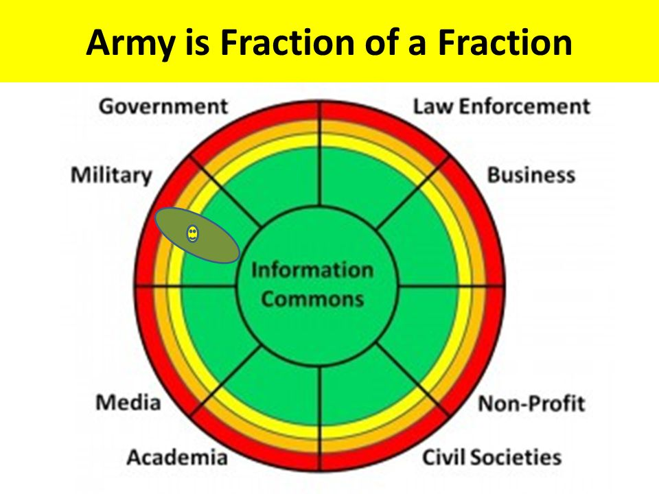 Army is Fraction of a Fraction