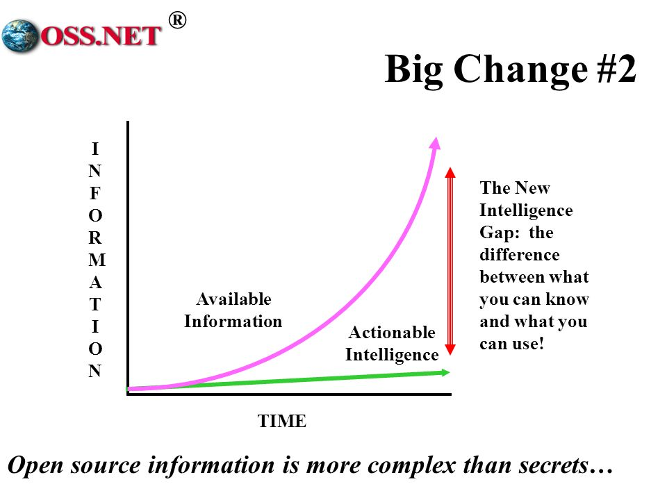 ® The New Intelligence Gap: the difference between what you can know and what you can use.