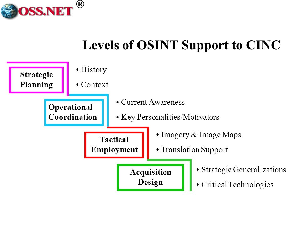 ® Levels of OSINT Support to CINC Strategic Planning Operational Coordination Tactical Employment Acquisition Design History Context Current Awareness Key Personalities/Motivators Imagery & Image Maps Translation Support Strategic Generalizations Critical Technologies