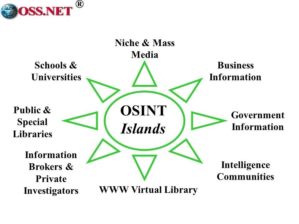 ® Government Information Information Brokers & Private Investigators Schools & Universities Public & Special Libraries WWW Virtual Library Business Information Intelligence Communities OSINT Islands Niche & Mass Media