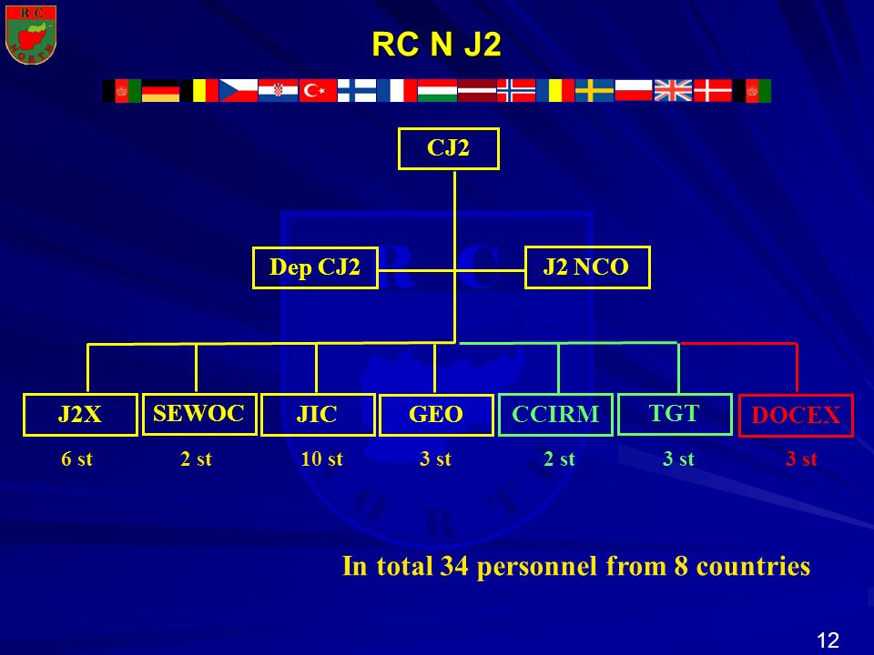 12 N R T H R C O RC N J2 CJ2 Dep CJ2 J2 NCO J2X SEWOC JIC GEO 6 st 2 st 10 st 3 st CCIRM TGT 2 st 3 st DOCEX 3 st In total 34 personnel from 8 countri