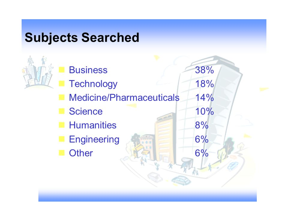 Subjects Searched nBusiness nTechnology nMedicine/Pharmaceuticals nScience nHumanities nEngineering nOther 38% 18% 14% 10% 8% 6%