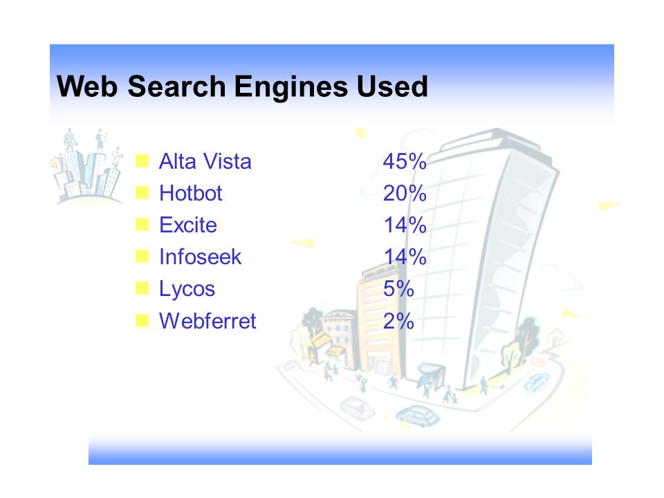 Web Search Engines Used nAlta Vista nHotbot nExcite nInfoseek nLycos nWebferret 45% 20% 14% 5% 2%