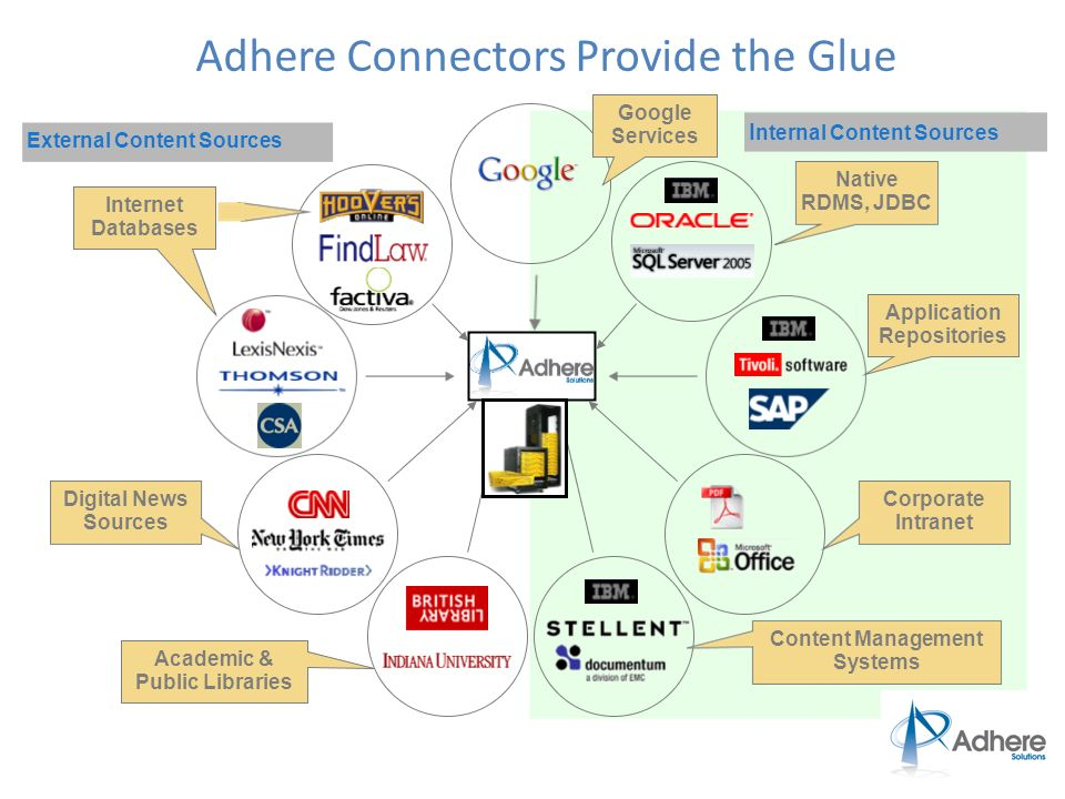 Adhere Connectors Provide the Glue Google Services Internet Databases Digital News Sources Academic & Public Libraries Application Repositories Native