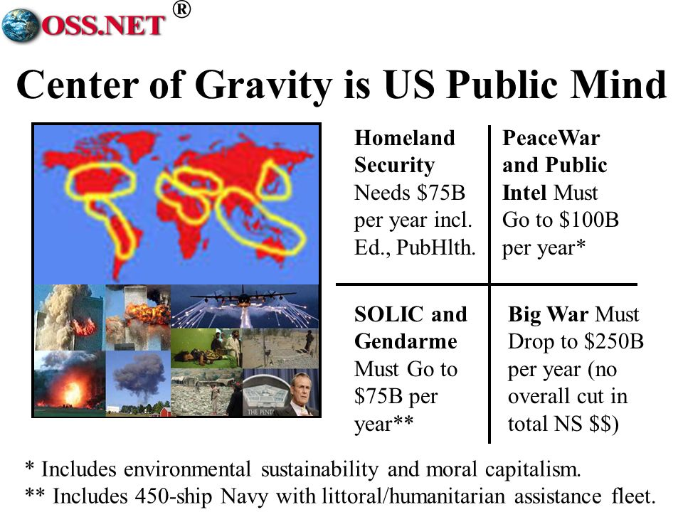 ® Center of Gravity is US Public Mind Homeland Security Needs $75B per year incl. Ed., PubHlth. Big War Must Drop to $250B per year (no overall cut in