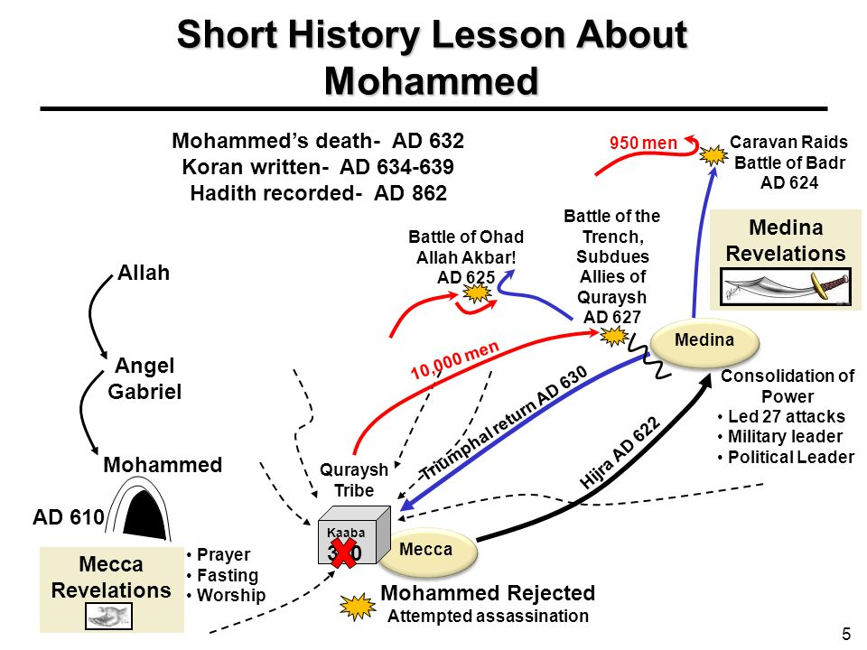 Short History Lesson About Mohammed 5 Mecca Medina Quraysh Tribe Kaaba 360 Allah Angel Gabriel Mohammed AD 610 Mecca Revelations Mohammeds death- AD 6