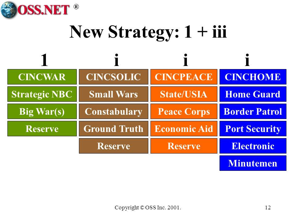 ® Copyright © OSS Inc. 2001.12 New Strategy: 1 + iii CINCWARCINCSOLICCINCPEACECINCHOME Strategic NBCSmall WarsState/USIAHome Guard Big War(s)Constabul
