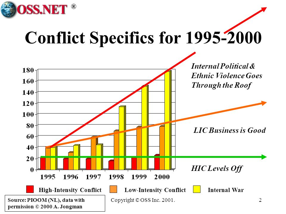 ® Copyright © OSS Inc. 2001.2 Conflict Specifics for 1995-2000 HIC Levels Off LIC Business is Good Internal Political & Ethnic Violence Goes Through t