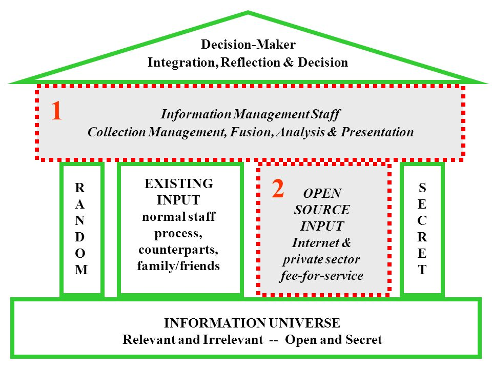 INFORMATION UNIVERSE Relevant and Irrelevant -- Open and Secret Decision-Maker Integration, Reflection & Decision RANDOMRANDOM SECRETSECRET EXISTING INPUT normal staff process, counterparts, family/friends OPEN SOURCE INPUT Internet & private sector fee-for-service Information Management Staff Collection Management, Fusion, Analysis & Presentation 1 2