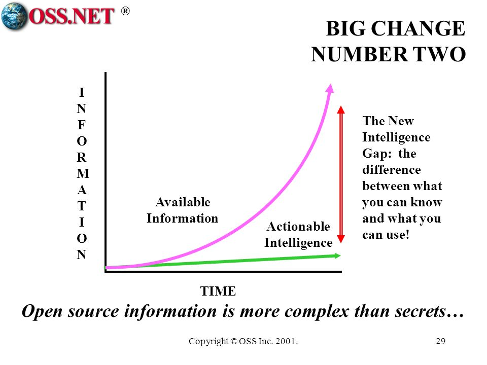 ® Copyright © OSS Inc. 2001.29 The New Intelligence Gap: the difference between what you can know and what you can use! INFORMATIONINFORMATION TIME Ac
