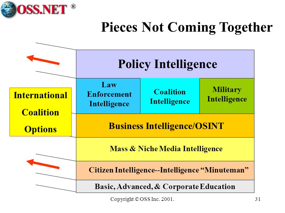 ® Copyright © OSS Inc. 2001.31 Policy Intelligence Military Intelligence Law Enforcement Intelligence Coalition Intelligence Business Intelligence/OSI