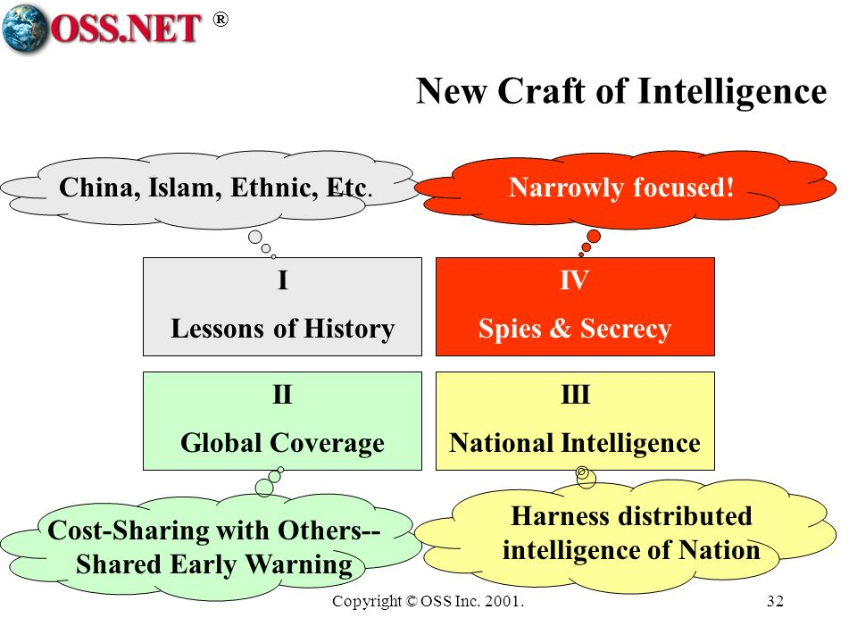 ® Copyright © OSS Inc. 2001.32 New Craft of Intelligence I Lessons of History II Global Coverage III National Intelligence IV Spies & Secrecy China, I