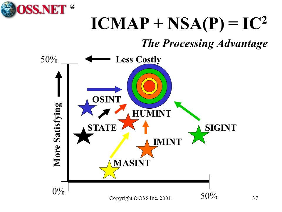 ® Copyright © OSS Inc. 2001.37 ICMAP + NSA(P) = IC 2 The Processing Advantage 50%Less Costly More Satisfying SIGINT OSINT 0% 50% HUMINT IMINT MASINT S