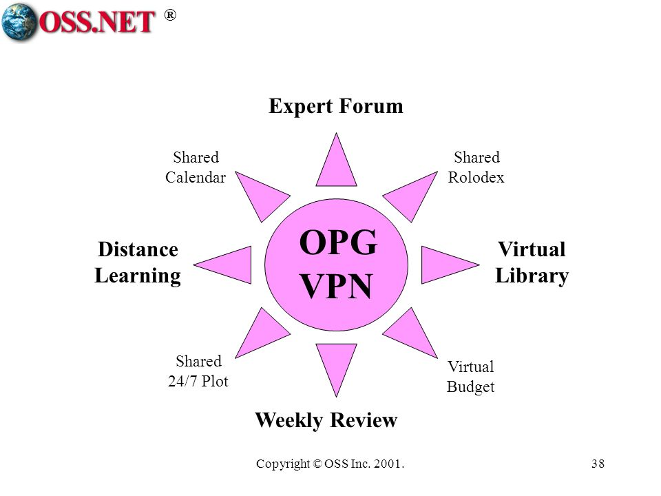 ® Copyright © OSS Inc. 2001.38 OPG VPN Weekly Review Expert Forum Distance Learning Virtual Library Shared Calendar Virtual Budget Shared 24/7 Plot Sh