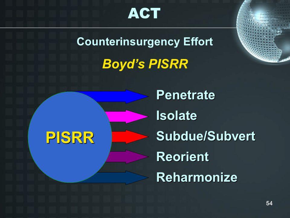 54 Counterinsurgency Effort Boyds PISRR Reorient PISRRPenetrateSubdue/Subvert Isolate Reharmonize ACT
