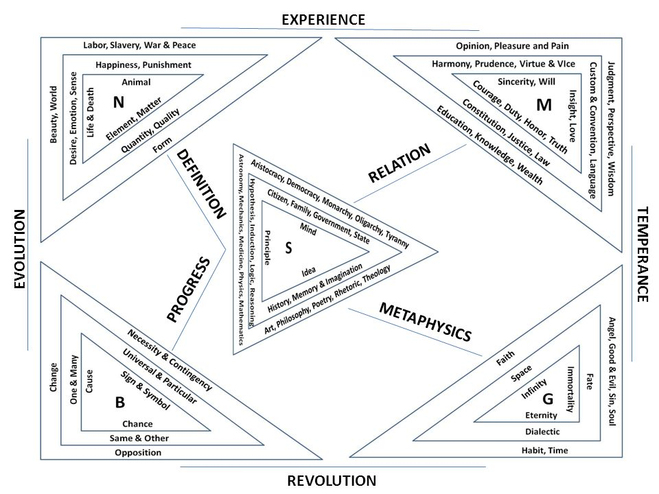 RELATION DEFINITION PROGRESS METAPHYSICS EXPERIENCE REVOLUTION TEMPERANCE EVOLUTION