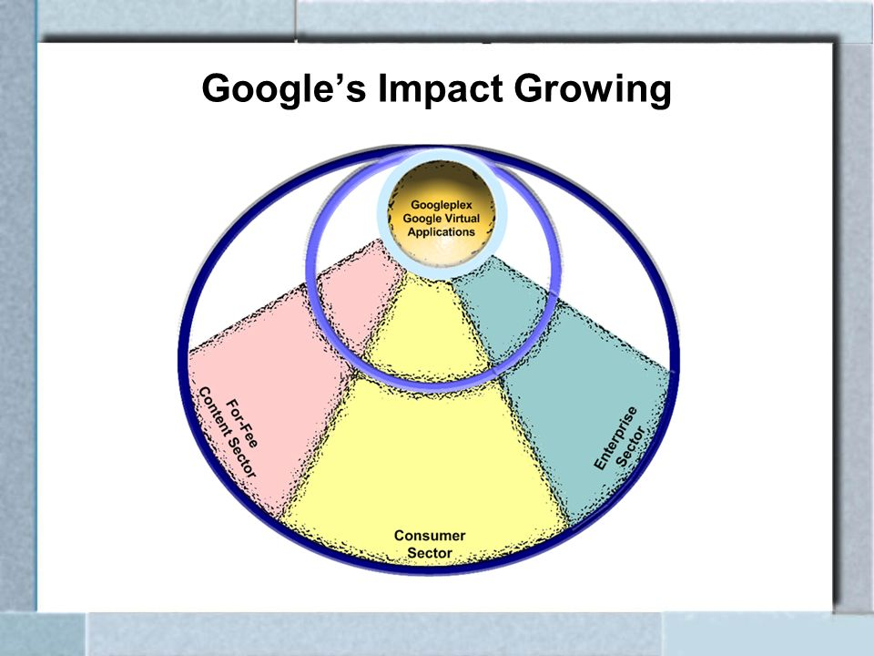 Googles Impact Growing
