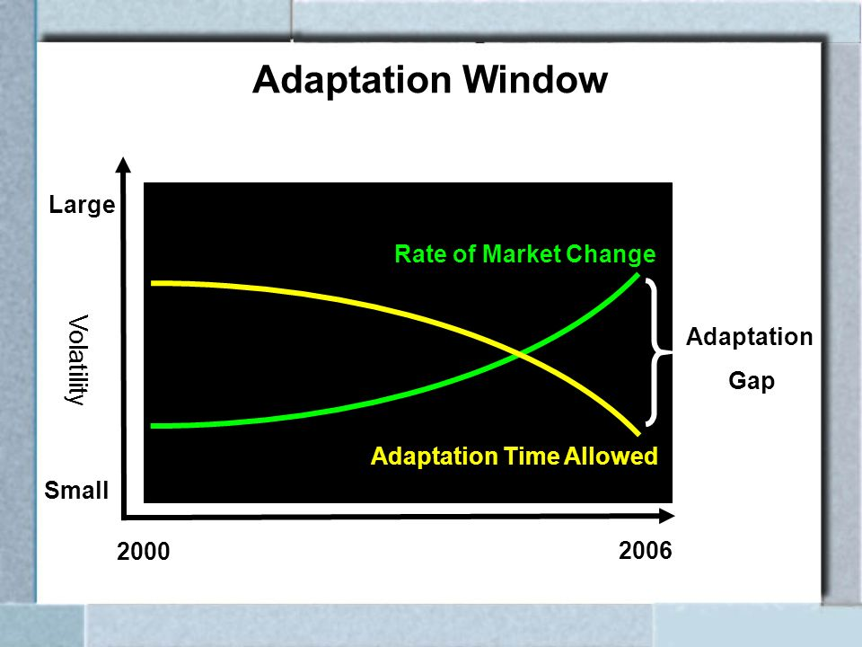 2000 2006 Small Large Rate of Market Change Adaptation Time Allowed Adaptation Gap Volatility Adaptation Window