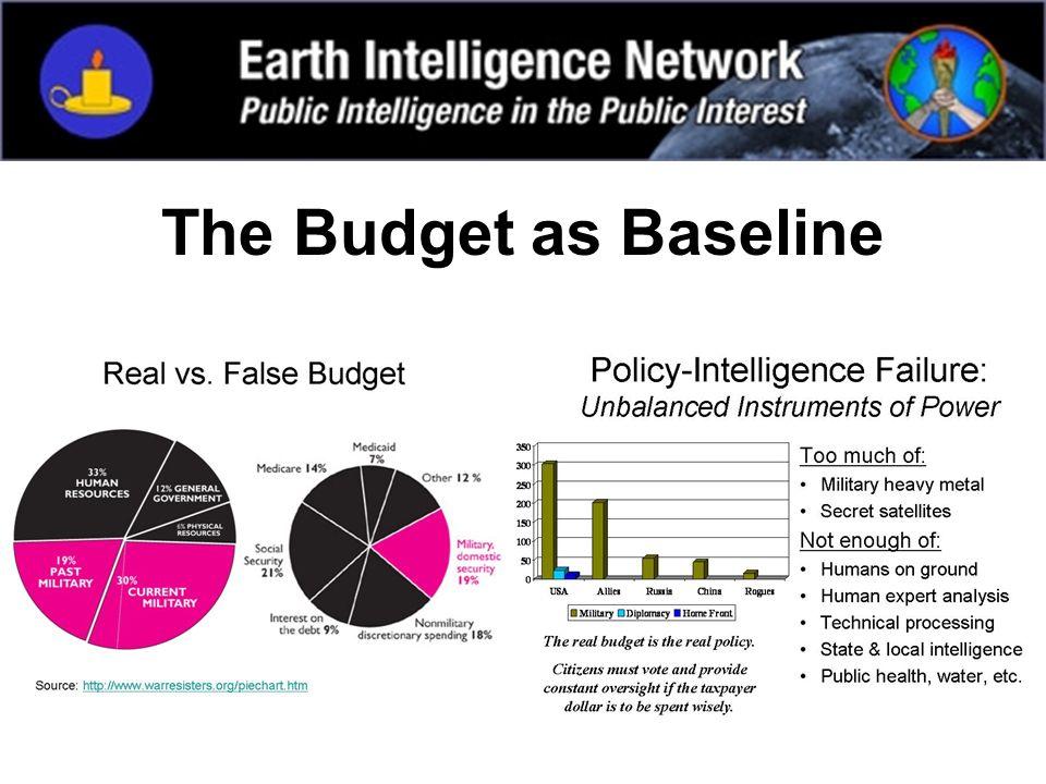 The Budget as Baseline