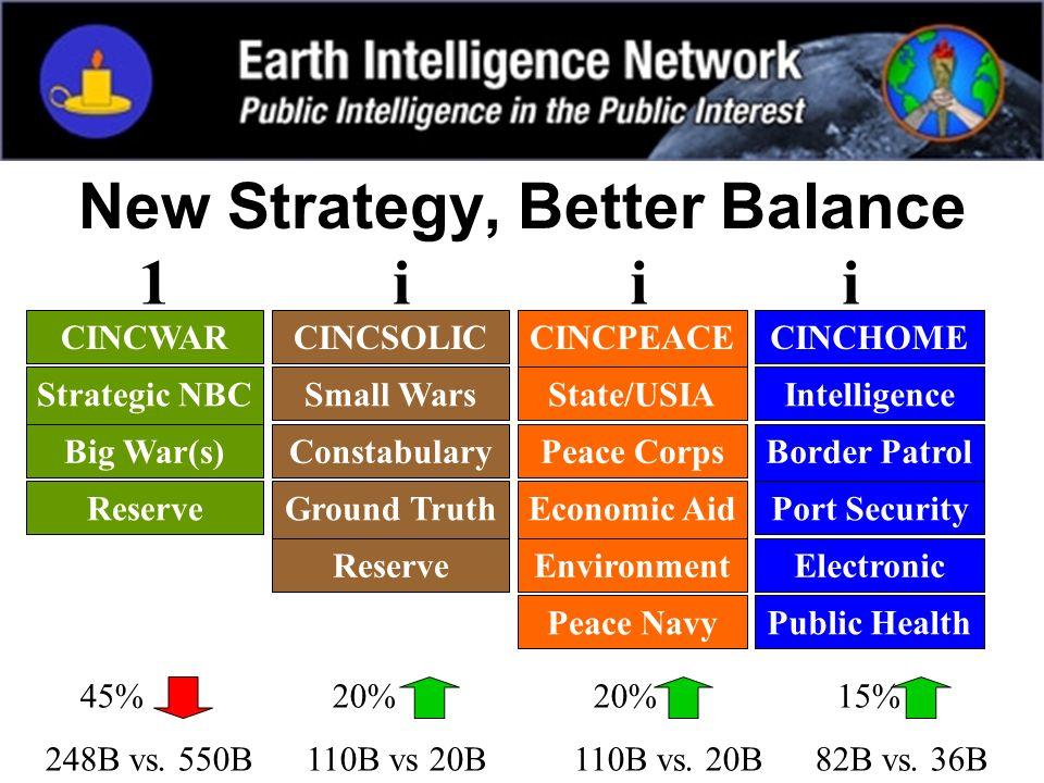 New Strategy, Better Balance 45% 20% 20% 15% 248B vs. 550B 110B vs 20B 110B vs. 20B 82B vs. 36B CINCWARCINCSOLICCINCPEACECINCHOME Strategic NBCSmall W