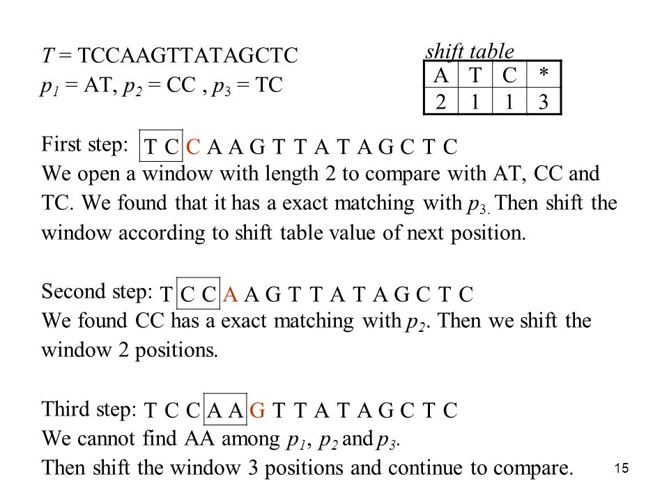 15 T = TCCAAGTTATAGCTC p 1 = AT, p 2 = CC, p 3 = TC First step: We open a window with length 2 to compare with AT, CC and TC.