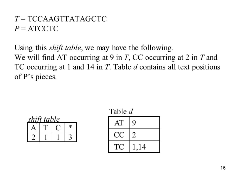 16 T = TCCAAGTTATAGCTC P = ATCCTC Using this shift table, we may have the following.