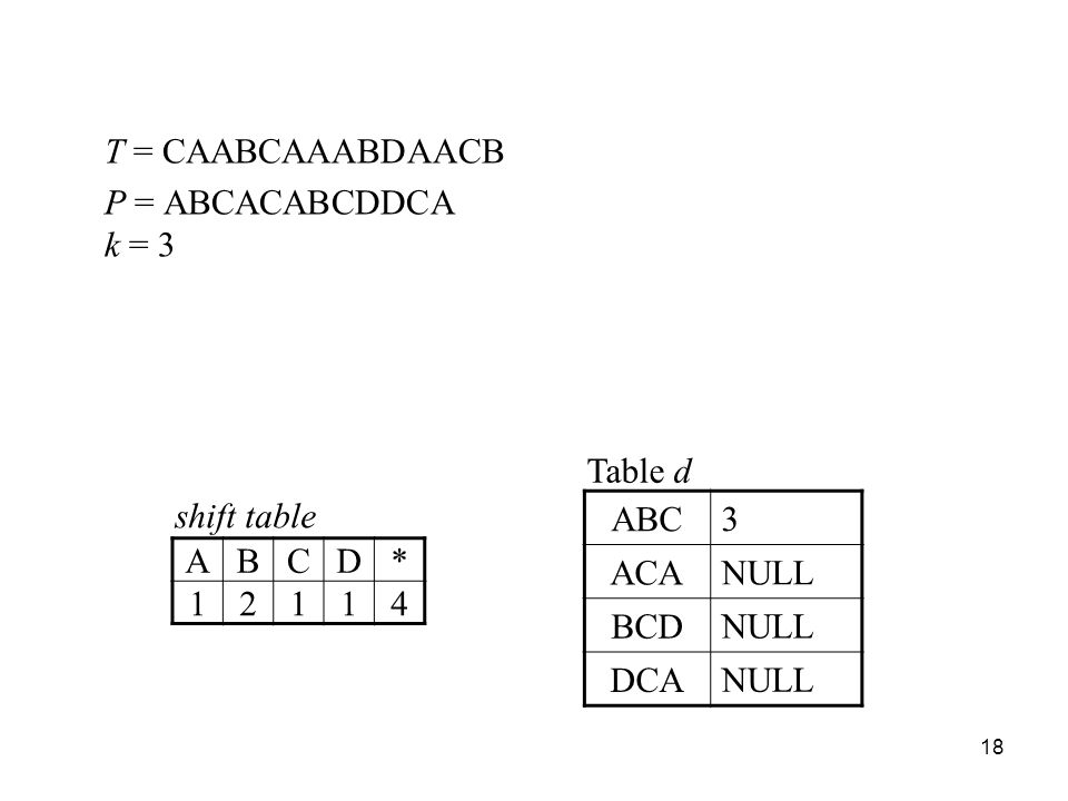 18 T = CAABCAAABDAACB P = ABCACABCDDCA k = 3 Table d ABC 3 ACA NULL BCD NULL DCA NULL shift table ABCD* 12114