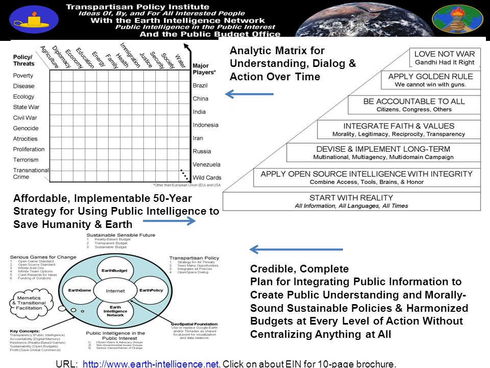 Analytic Matrix for Understanding, Dialog & Action Over Time Affordable, Implementable 50-Year Strategy for Using Public Intelligence to Save Humanity