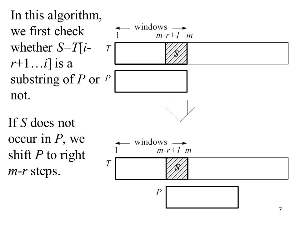 7 In this algorithm, we first check whether S=T[i- r+1…i] is a substring of P or not. If S does not occur in P, we shift P to right m-r steps.
