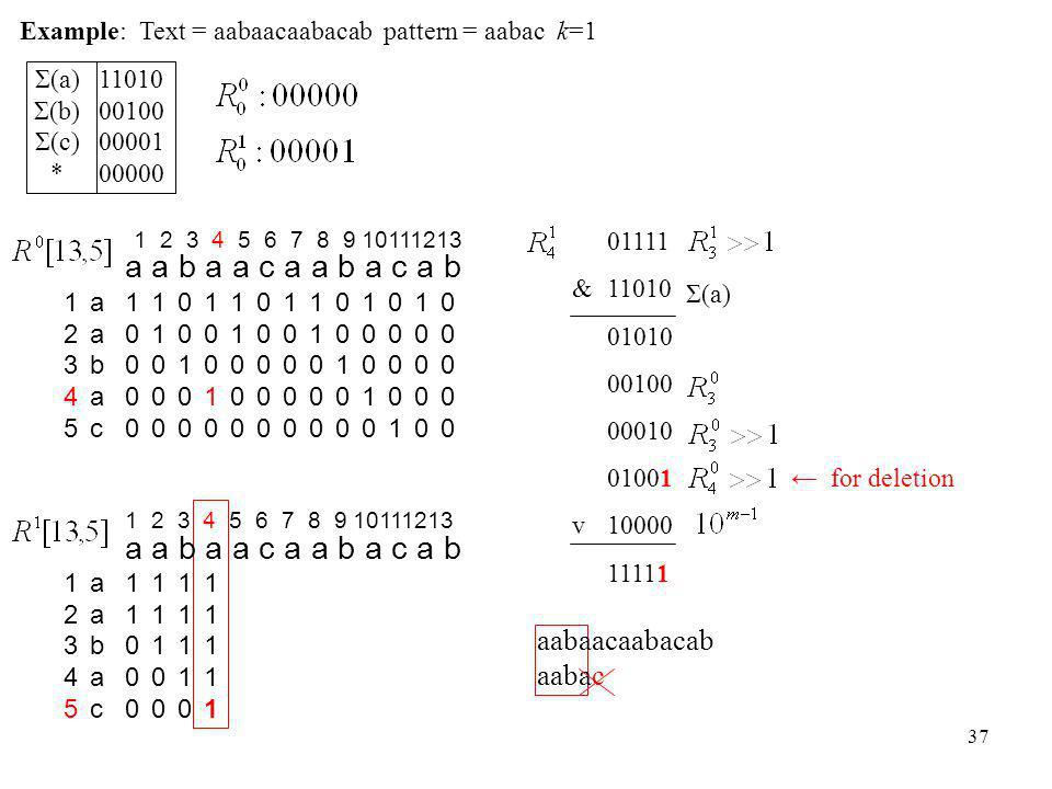 37 Example: Text = aabaacaabacab pattern = aabac k=1 1000010000 1100011000 0010000100 1001010010 1100011000 0000000000 1000010000 1100011000 001000010