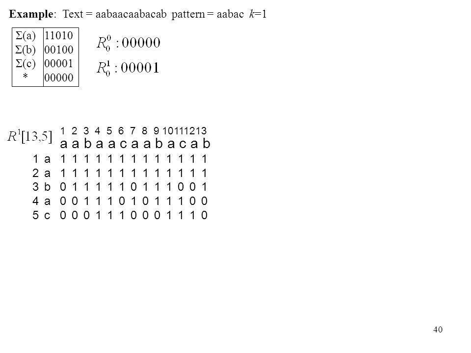 40 1100011000 a a b a a c a a b a c a b 1110011100 1111011110 1111111111 1111111111 1 2 3 4 5 6 7 8 9 10111213 aabacaabac 1234512345 1110111101 1101011010 1110011100 1111011110 1111111111 1101111011 1100111001 1110011100 Example: Text = aabaacaabacab pattern = aabac k=1 Σ(a) Σ(b) Σ(c) * 11010 00100 00001 00000