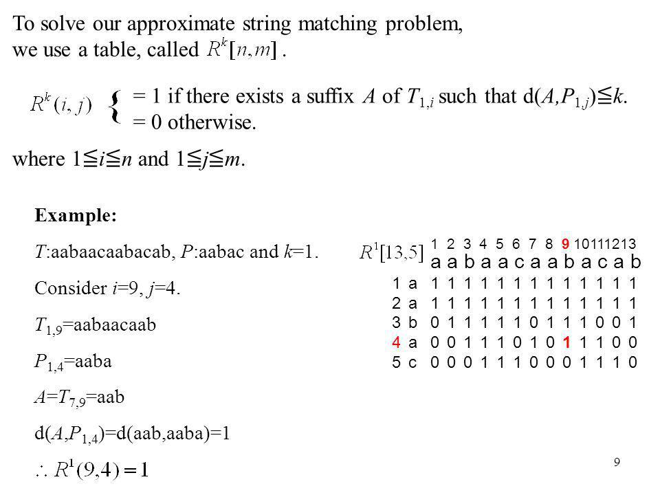 9 To solve our approximate string matching problem, we use a table, called. where 1 i n and 1 j m. 1100011000 a a b a a c a a b a c a b 1110011100 111