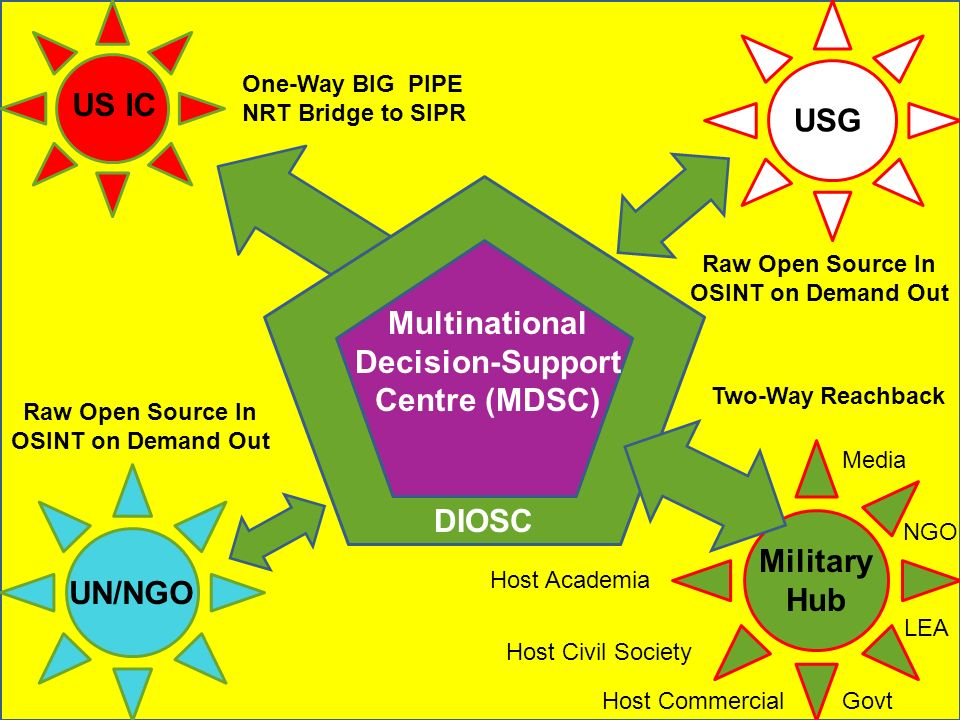 DIOSC Multinational Decision-Support Centre (MDSC) US IC USG One-Way BIG PIPE NRT Bridge to SIPR Raw Open Source In OSINT on Demand Out Raw Open Sourc