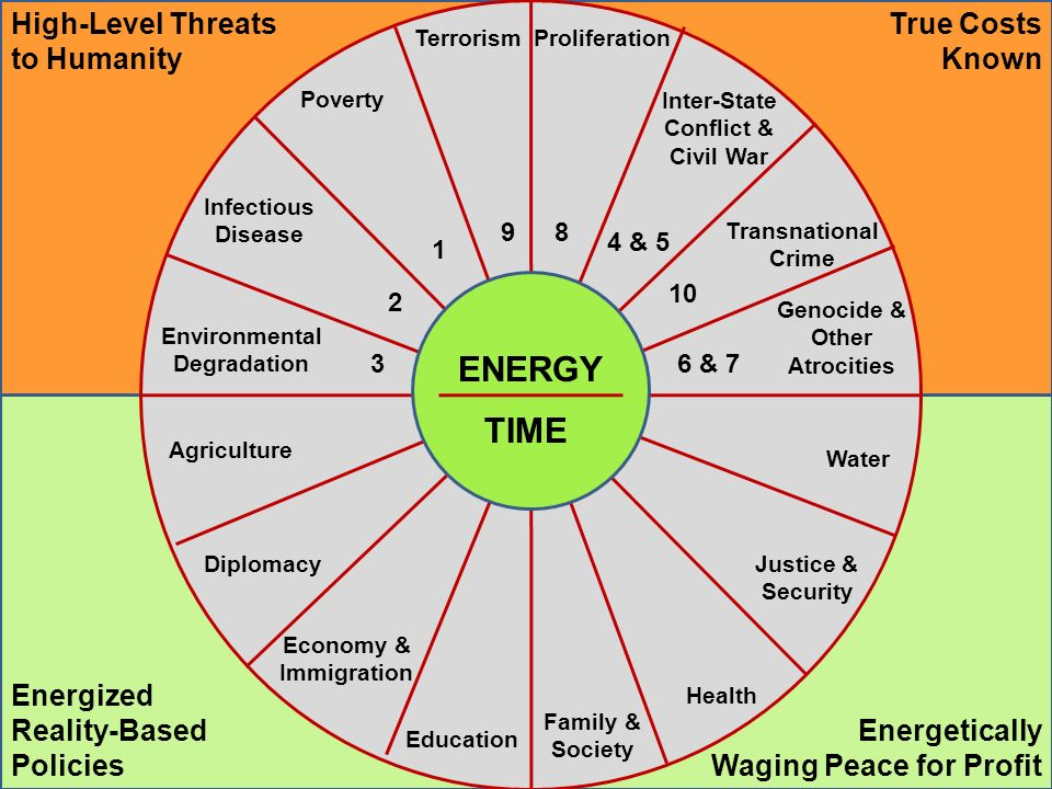 ENERGY TerrorismProliferation Poverty Infectious Disease Environmental Degradation Inter-State Conflict & Civil War Genocide & Other Atrocities Transn