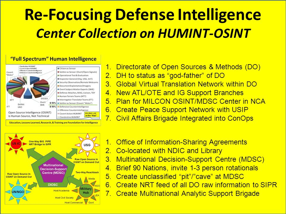 Re-Focusing Defense Intelligence Center Collection on HUMINT-OSINT 1.Directorate of Open Sources & Methods (DO) 2.DH to status as god-father of DO 3.G