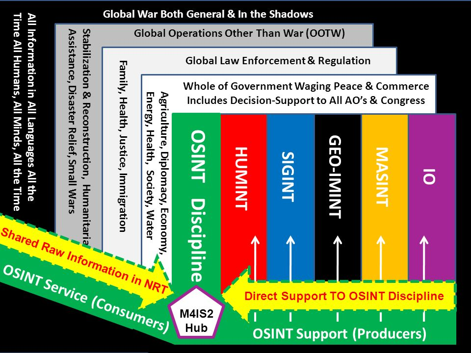 HUMINT SIGINTGEO-IMINTMASINTIO OSINT Discipline OSINT Support (Producers) OSINT Service (Consumers) Whole of Government Waging Peace & Commerce Includ